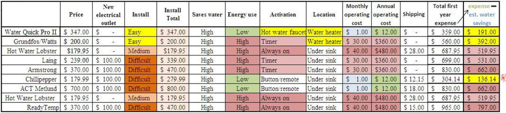 WaterQuick Pro II price comparison chart