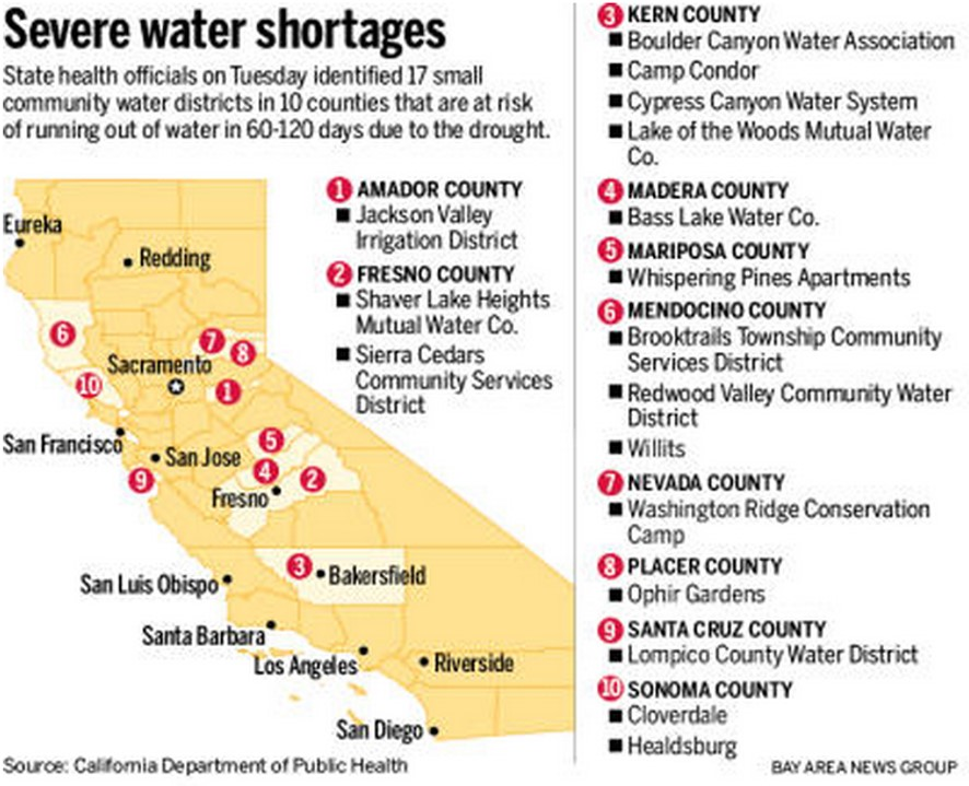 California cities running out of water