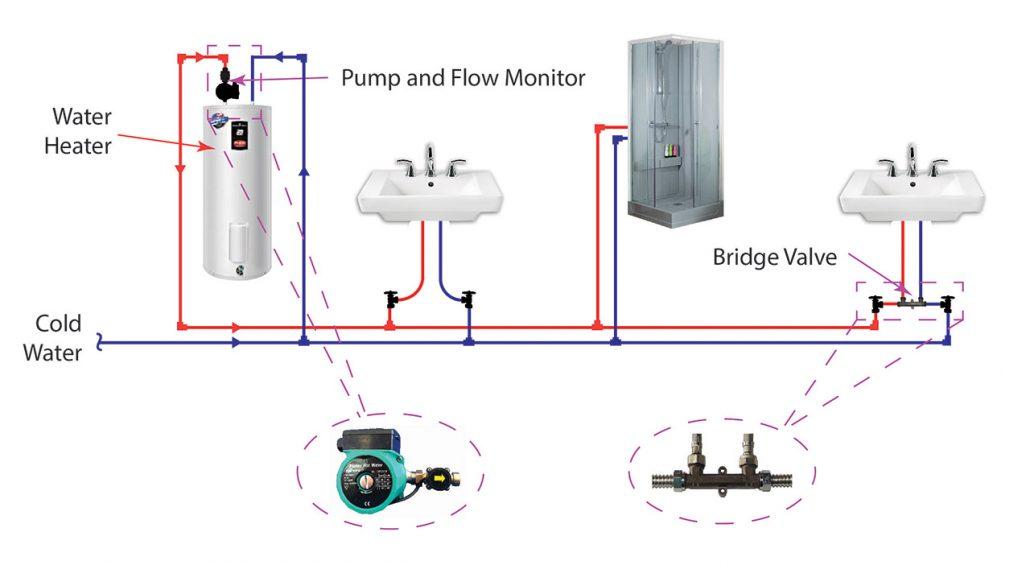 waterquick-pro-plumbing-layout