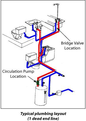 Plumbing fixtures - 1 dead end